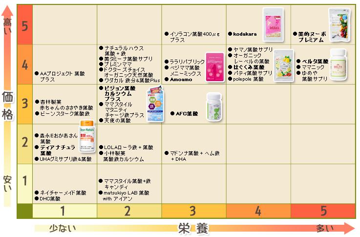 葉酸サプリ 栄養と価格の散布図